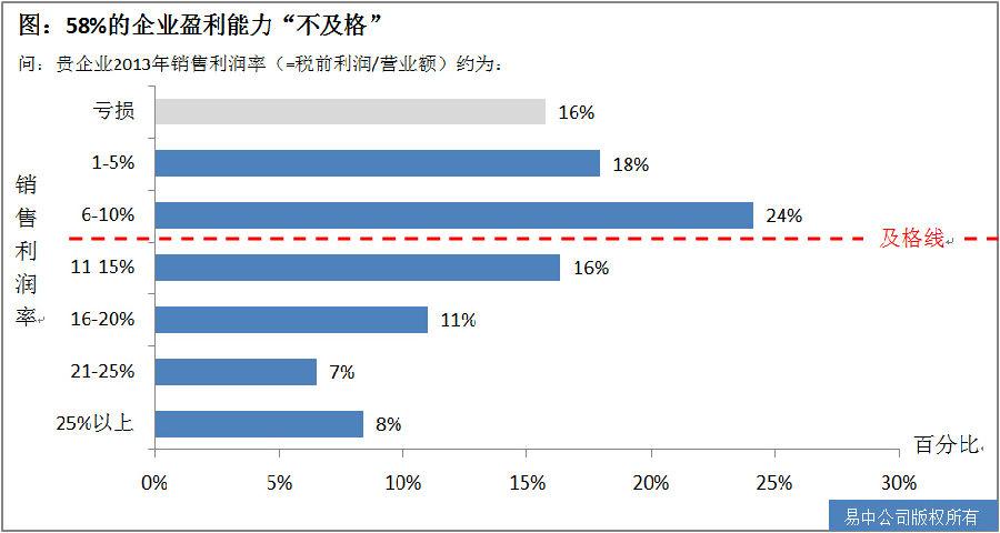 企业经营报告_2012中国企业经营者问卷跟踪调查报告_会议