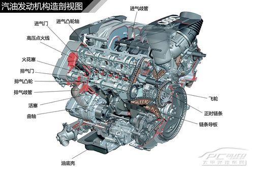 图解汽车(1) 汽车发动机结构种类解析