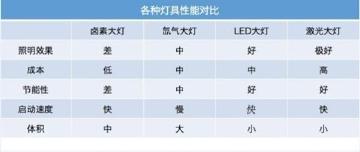 卤素、氙气、LED、激光,谁最猛?