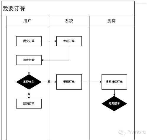 三种常见「产品流程图」是如何思考与绘制出来的?