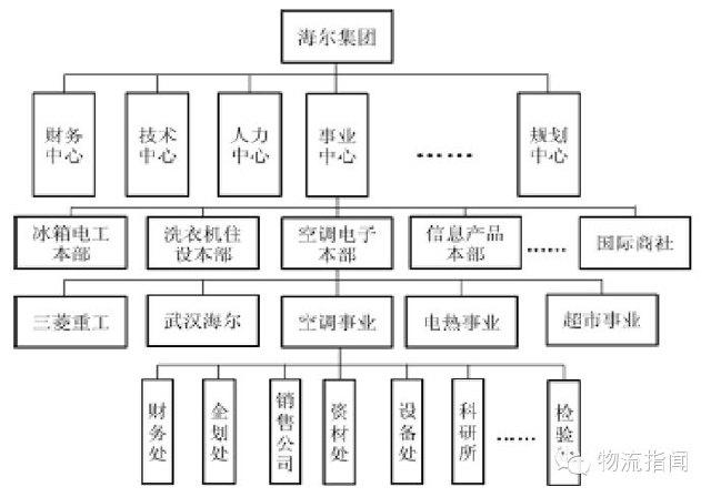 海尔企业组织结构图