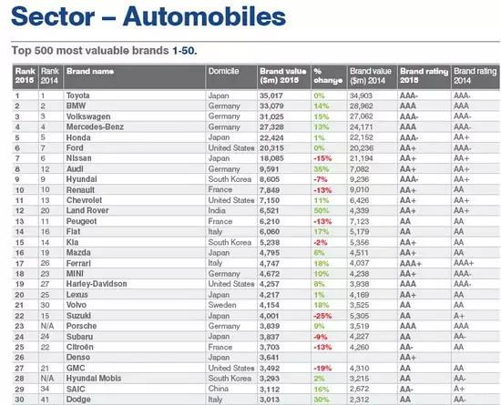 世界汽车品牌价值100排名