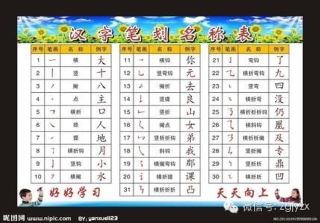 国家规定的汉字笔顺规则 建议老师和家长收藏