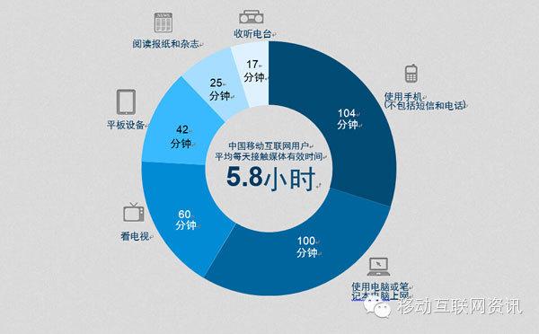 2014中国移动互联网用户行为洞察报告