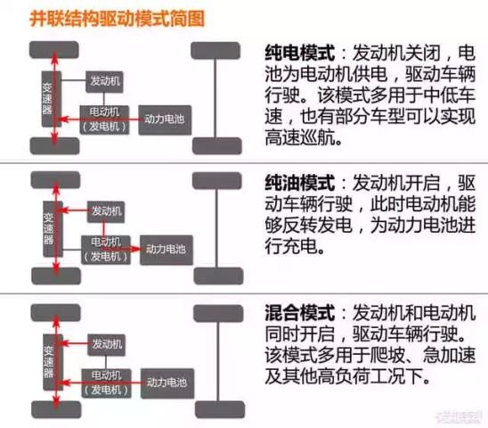 与串联不同的是,并联结构中发动机和电动机可以同时驱动汽车,其动力