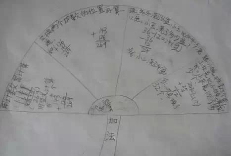一个小学二年级的孩子,用思维导图来学习,让人惊讶