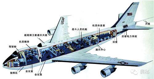 卫星天线:飞机顶部装有67根圆盘式卫星电视天线,飞机飞行时可随时与