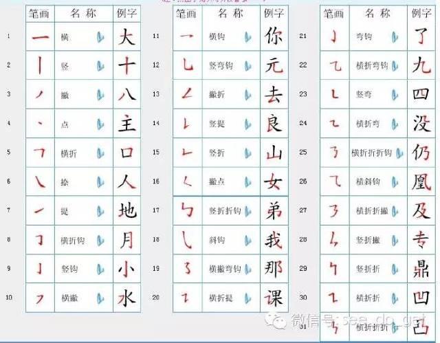 汉字笔顺规则 建议老师和家长收藏