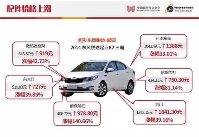 起亚K2保险杠涨价1.4倍,车倒是便宜保养很贵,你还买么?