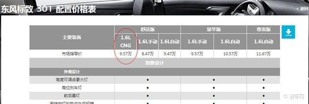 东风标致301 cng双燃料版上市 售9.57万元