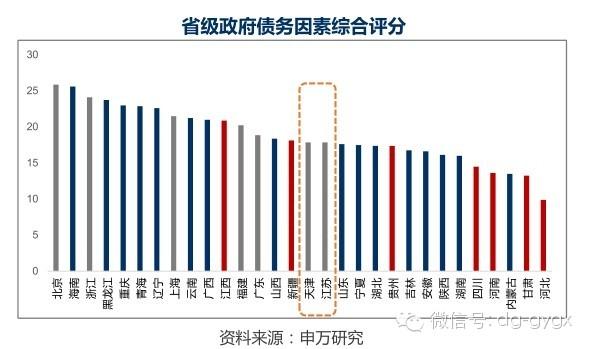 26张PPT揭中国地方债务风险地图 经济 财政与债务 三重奏