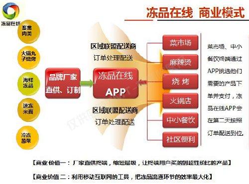 冻品在线 冷冻食品b2b供应链平台的商业计划书