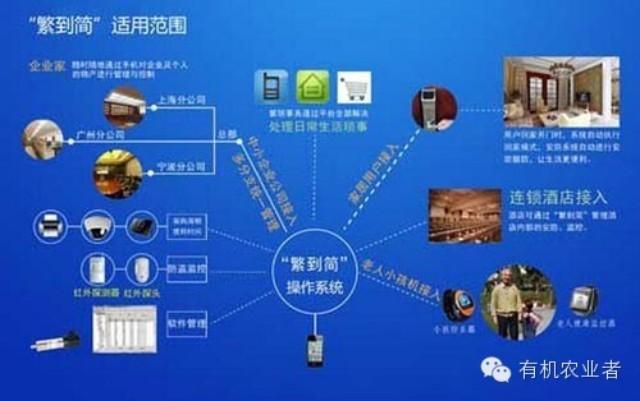 什么是农业物联网工程-目前的农业物联网工程主要