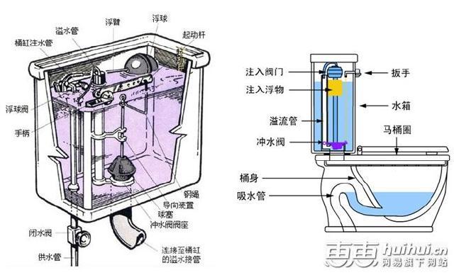 马桶冲水阀结构图