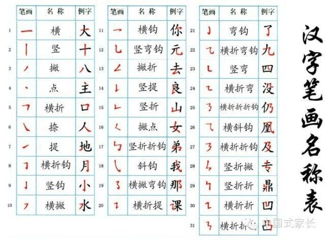 师的笔顺笔画顺序图-国家规定的汉字笔顺规则 老师家长要收藏哦